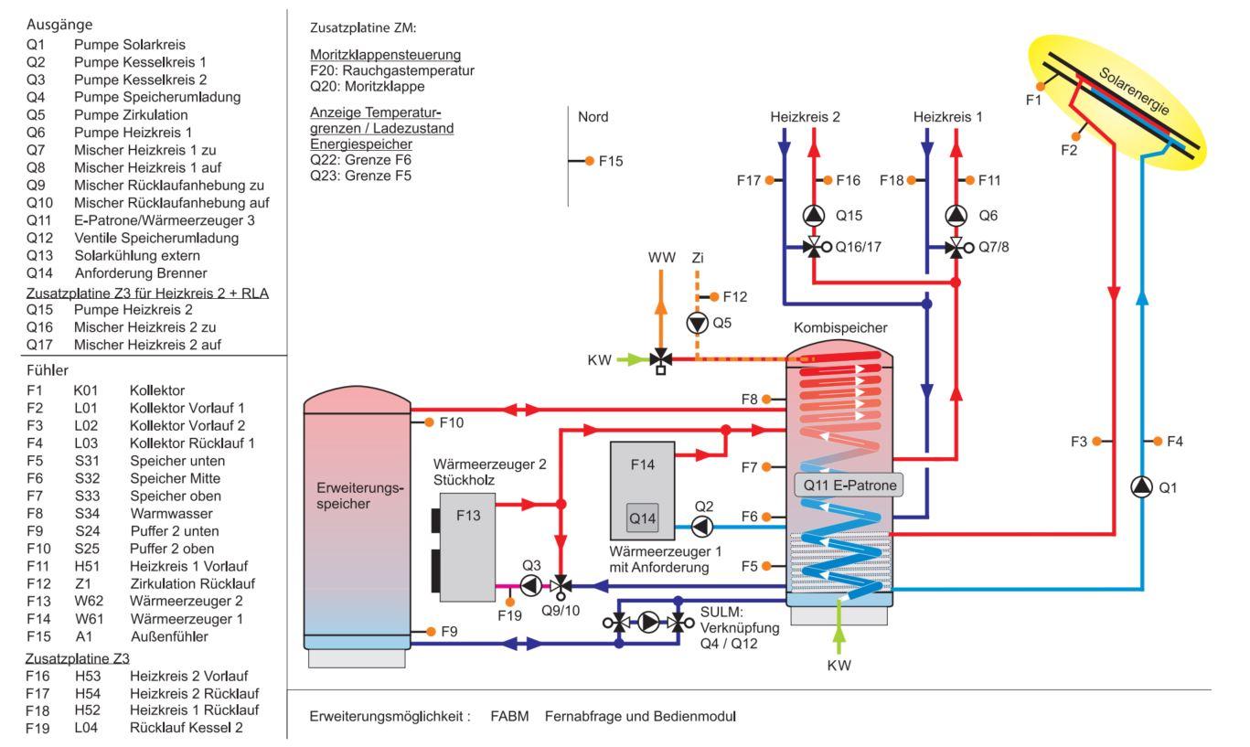 SHR-Multienergie-Regler
